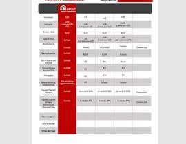 #43 untuk Design a professional PDF document oleh nahimmitu