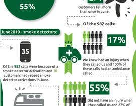 #4 untuk Create visual infographics for an alarm company oleh MiissLouty1