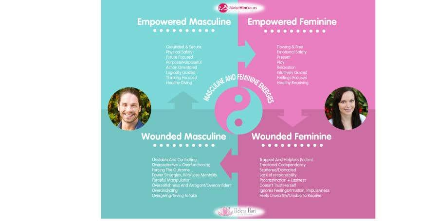 Kilpailutyö #41 kilpailussa 4-Part Masculine/Feminine Diagram Design