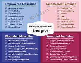 Nro 73 kilpailuun 4-Part Masculine/Feminine Diagram Design käyttäjältä rkdesi