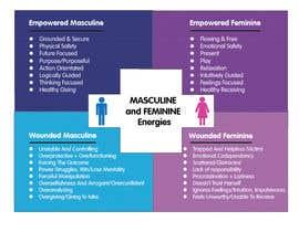 Nro 54 kilpailuun 4-Part Masculine/Feminine Diagram Design käyttäjältä USAmakhan099