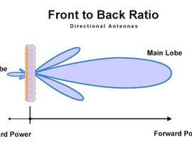 #20 for Edit the text on graphic about antennas af WR12