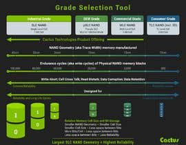 #30 for Cactus Selector Guide Infographic by program23