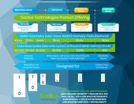 #41 for Cactus Selector Guide Infographic by Zainali63601