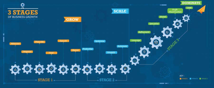 Konkurrenceindlæg #5 for Create a custom graphic on the 3 stages of business growth I have come up with