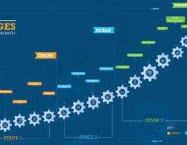 Nro 11 kilpailuun Create a custom graphic on the 3 stages of business growth I have come up with käyttäjältä Creativeidea18