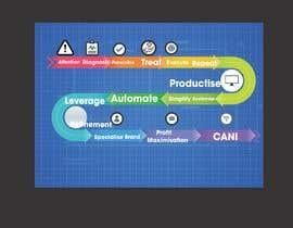 Nro 2 kilpailuun Create a custom graphic on the 3 stages of business growth I have come up with käyttäjältä legalpalava