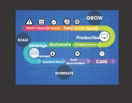 #3 for Create a custom graphic on the 3 stages of business growth I have come up with af legalpalava