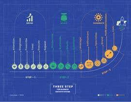 Nro 7 kilpailuun Create a custom graphic on the 3 stages of business growth I have come up with käyttäjältä designerxox
