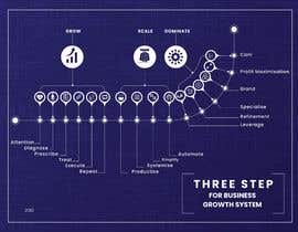 Nro 12 kilpailuun Create a custom graphic on the 3 stages of business growth I have come up with käyttäjältä designerxox