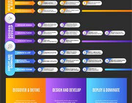 #31 for Must be done TODAY! Create Process info-graphic for Web Agency by designdeals