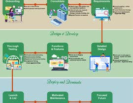 #9 for Must be done TODAY! Create Process info-graphic for Web Agency by raziul99