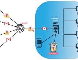#8 for Email Server af srsohagbabu21406