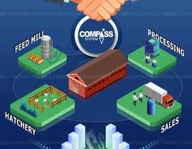 Nro 64 kilpailuun Illustration - Farming - Artificial Intelligence - 2d/3d käyttäjältä GabrielGoistais