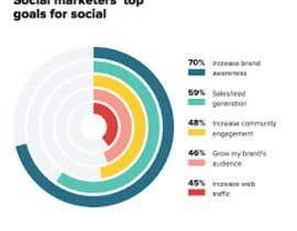 nº 2 pour Create a creative/content/image for a social media brand awareness marketing campaign par jeba23