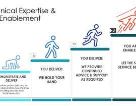 "#10 for Info Graphic on ""Self Service Enablement"" by auriesms"