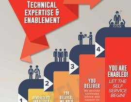 "#7 for Info Graphic on ""Self Service Enablement"" by rebecajulid"