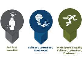 #13 pentru 3 Simple editable Graphic in Powerpoint - Fail Fast; Learn Fast de către DesignerAasi