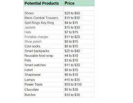 Nro 3 kilpailuun Product research for products with 20$-40$ profit margin. käyttäjältä skhelal628