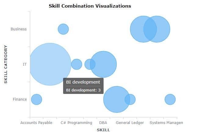 Bài tham dự cuộc thi #11 cho Sample Data Visualisations
