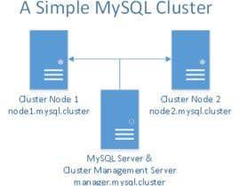 #2 untuk Configure Web Server with MySql Cluster oleh alifcse2012