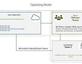 #5 untuk Simple Operating Model - One Page Powerpoint with Animation oleh auriesms