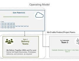 auriesms tarafından Simple Operating Model - One Page Powerpoint with Animation için no 6