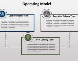 #3 untuk Simple Operating Model - One Page Powerpoint with Animation oleh tishaa14