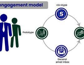 #5 dla An engagement model przez daniyalbabar9