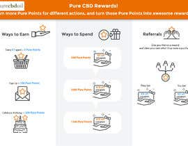 #11 для Need Infographic created for website rewards program від vetrovdaniel
