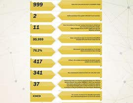 #1 for One page Infographic with numbers by jal5ad550e9503ee