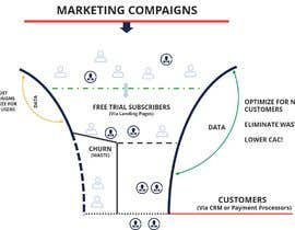 #44 for Animated Funnel Graphic - customer journey graphic by RIservices786