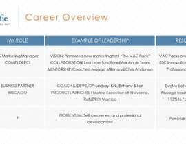 #85 for One Page Career Overview - Need .ppt version by Krishna23021999