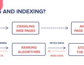 #5 for Website indexing by mmawais700