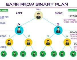 #1 for network marketing MLM binery by catvil12312