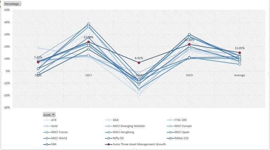 Konkurrenceindlæg #                                        31                                      for                                         graphic design of comparison chart