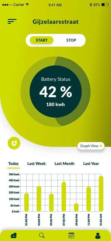 Penyertaan Peraduan #                                        33                                      untuk                                         Dashboard UI of EV Charger App