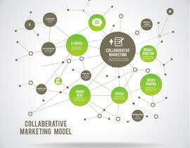 #11 for Design an infographic to explain Collaborative Marketing af atomgraphicsuk