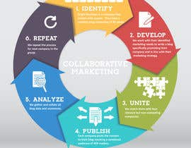 #7 for Design an infographic to explain Collaborative Marketing af CDrury