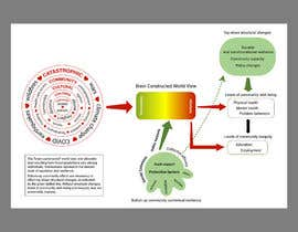 #4 for Diagram of Trauma and Resilience by shiblee10