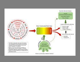 #6 for Diagram of Trauma and Resilience by shiblee10