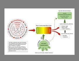#6 untuk Diagram of Trauma and Resilience oleh shiblee10