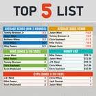 Graphic Design Kilpailutyö #46 kilpailuun Top 5 list formatting/layout (graphic for social media)