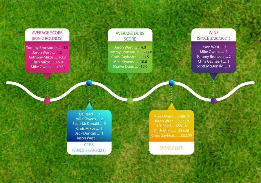 Kilpailutyö #                                        13                                      kilpailussa                                         Top 5 list formatting/layout (graphic for social media)