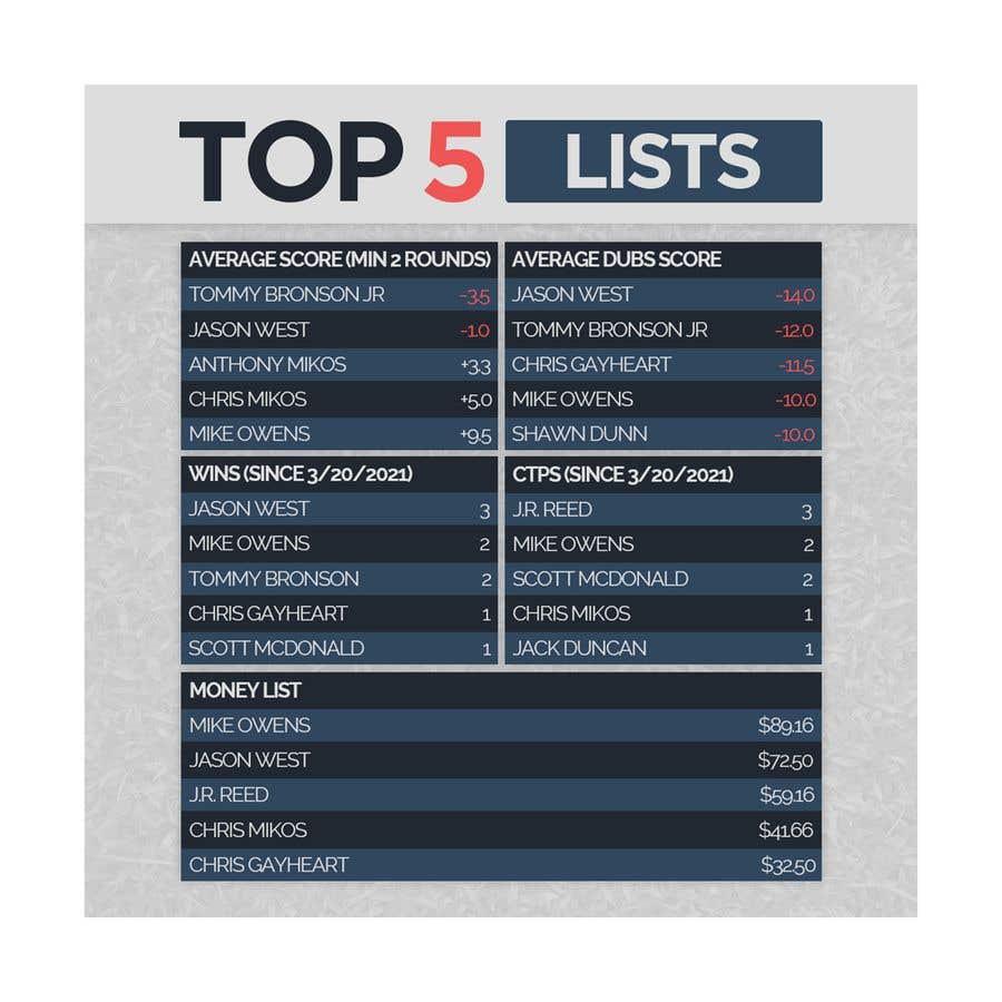 Kilpailutyö #                                        34                                      kilpailussa                                         Top 5 list formatting/layout (graphic for social media)