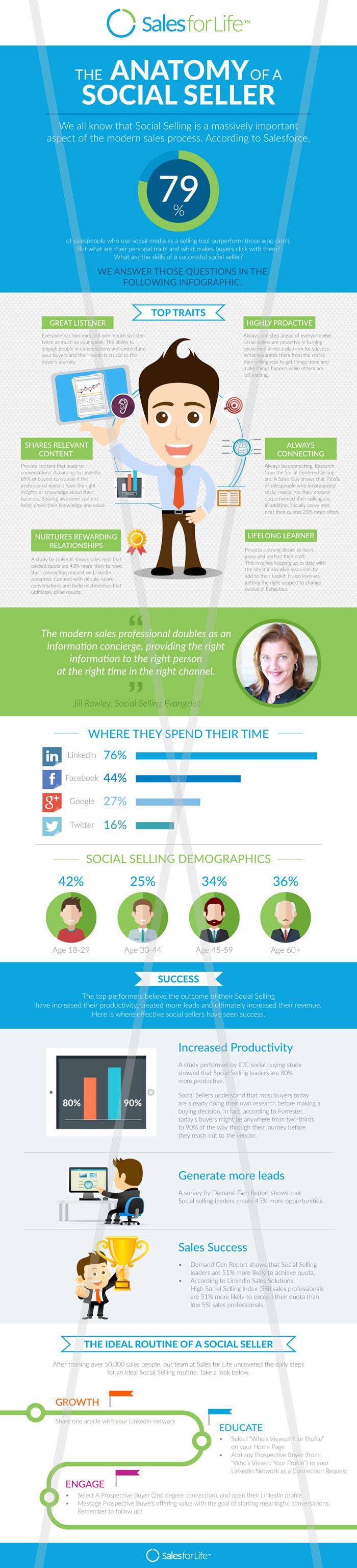 Konkurrenceindlæg #                                        21                                      for                                         Infographic about Social Selling Skills & Process: Flat Design