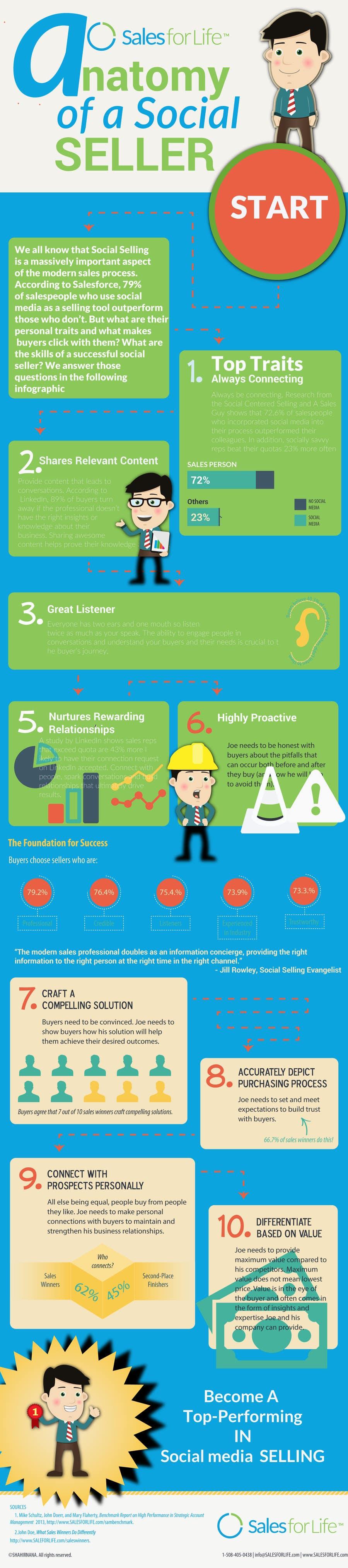 Konkurrenceindlæg #                                        8                                      for                                         Infographic about Social Selling Skills & Process: Flat Design