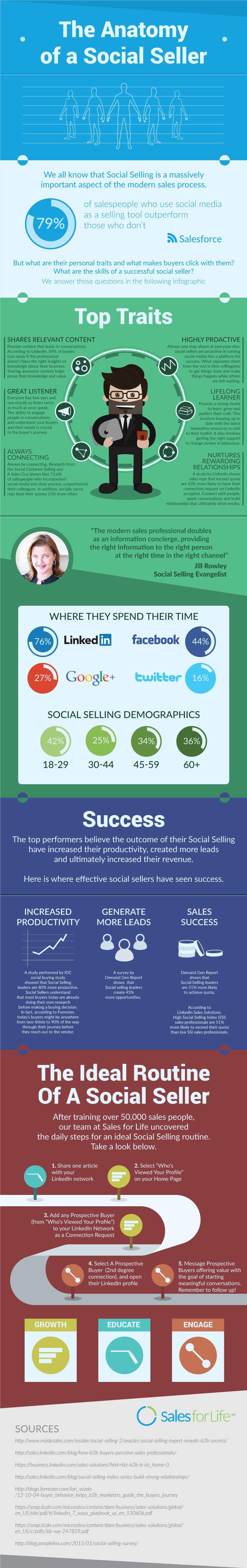 Konkurrenceindlæg #                                        20                                      for                                         Infographic about Social Selling Skills & Process: Flat Design