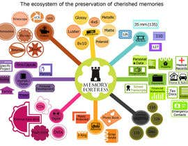 #40 para Design an infographic for Memory Fortress por ashwinanand84