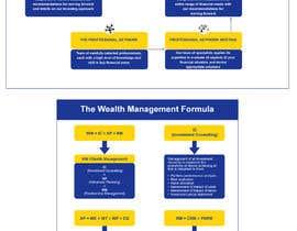 Nro 44 kilpailuun Info graphic  needed käyttäjältä AKMitra2020